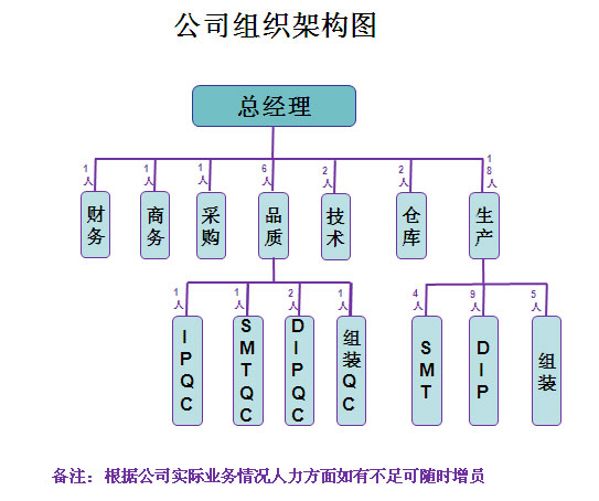 长沙深正电子科技有限公司组织架构图